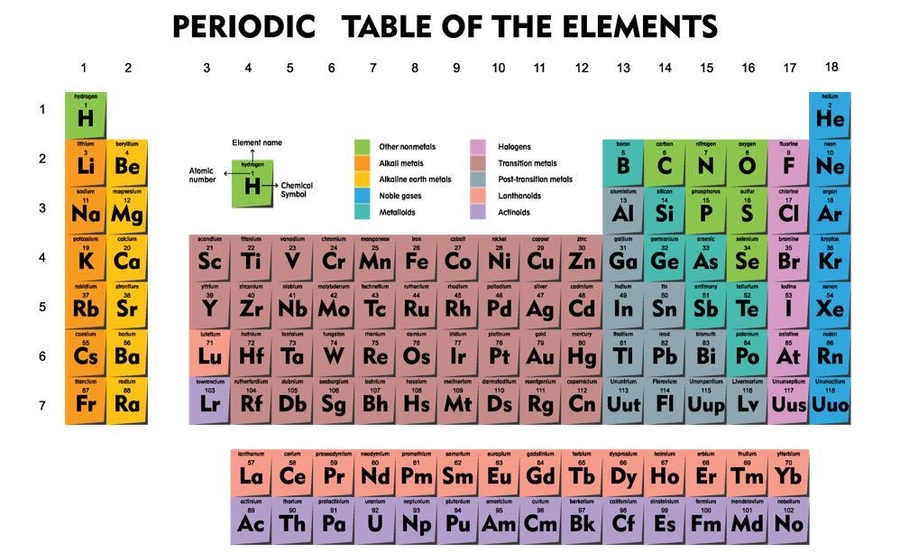 Breaking Down the Periodic Table