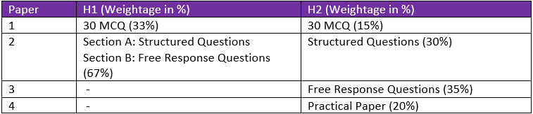 difference between h1 and h2 chemistry weightage