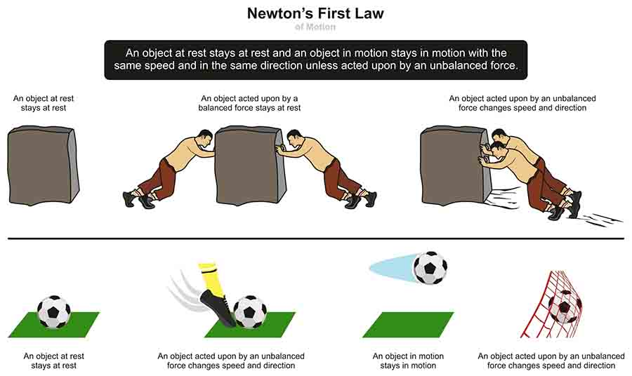 Newton First Law Graphic