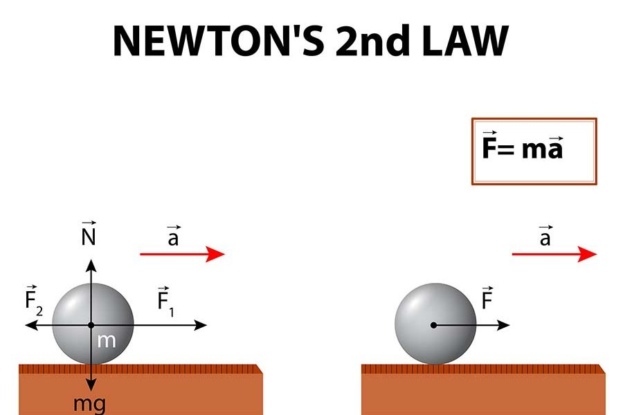 Newton Second Law Graphic