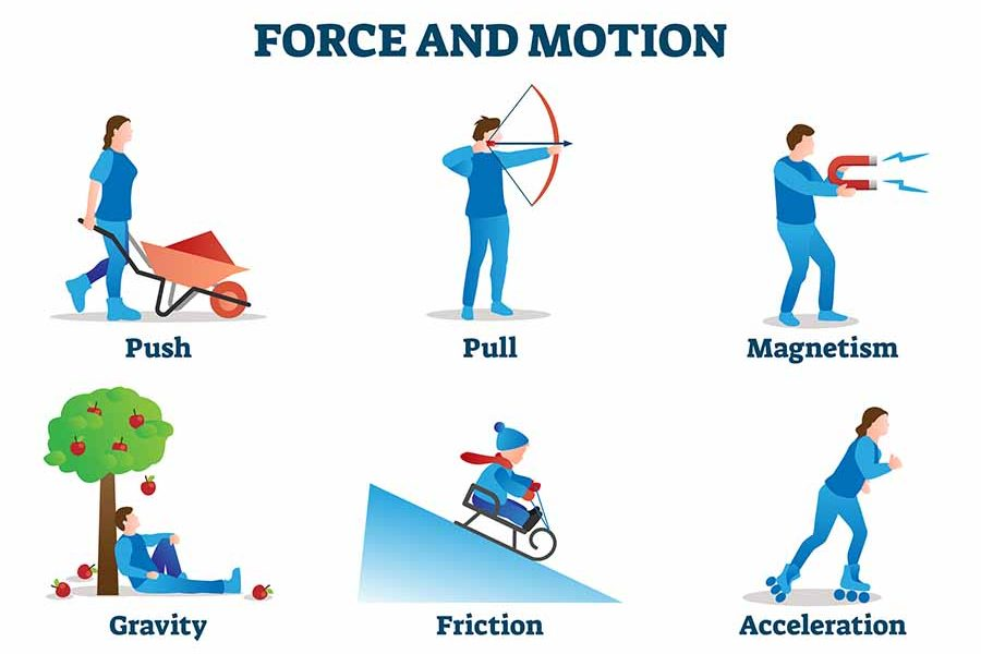 Physics Forces Graphic