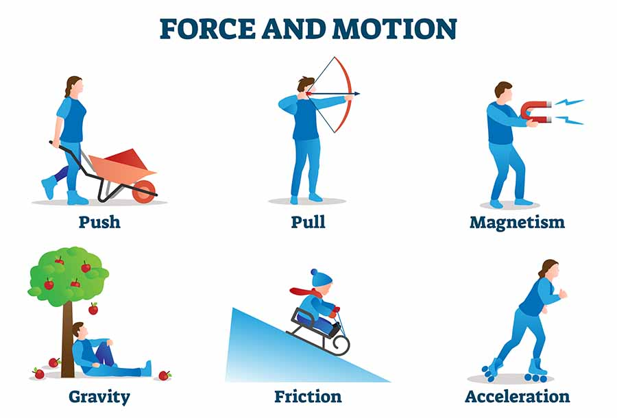 The 3 Laws of Motion in Physics